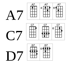 building your own ukulele chords boldts net rh boldts net A7 Chord Piano A7 Chord Piano
